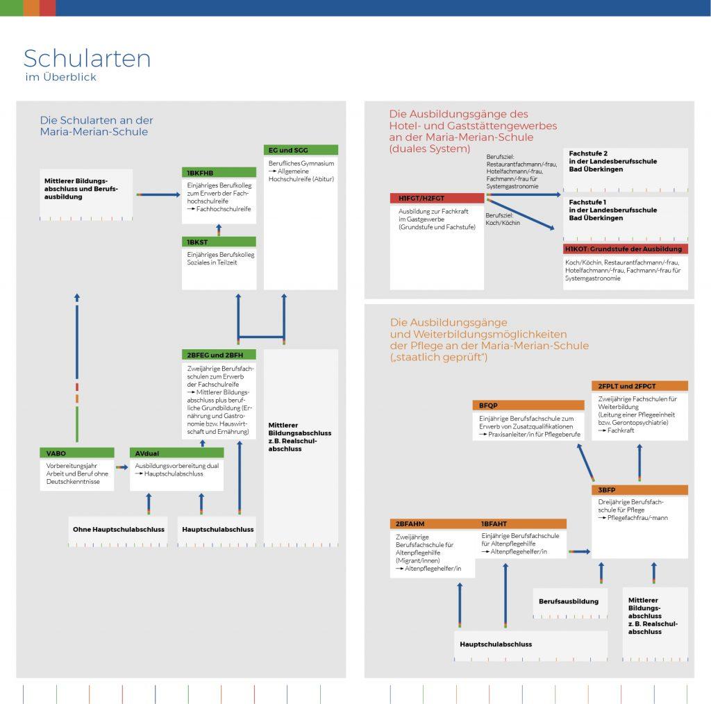 mms-waiblingen-schema-bildungsgaenge